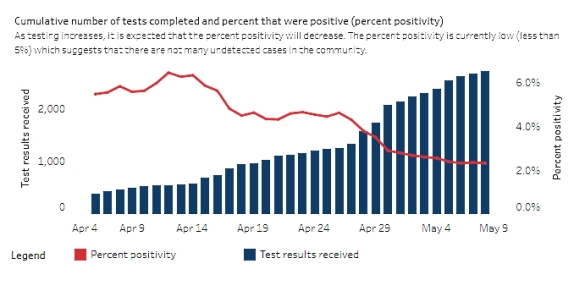 COVID-19 percent positivity graph