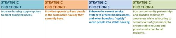 St. Thomas housing plan graphic